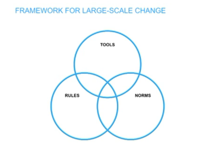 Framework by IDEO